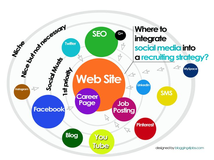Some top tips for improving your recruitment website