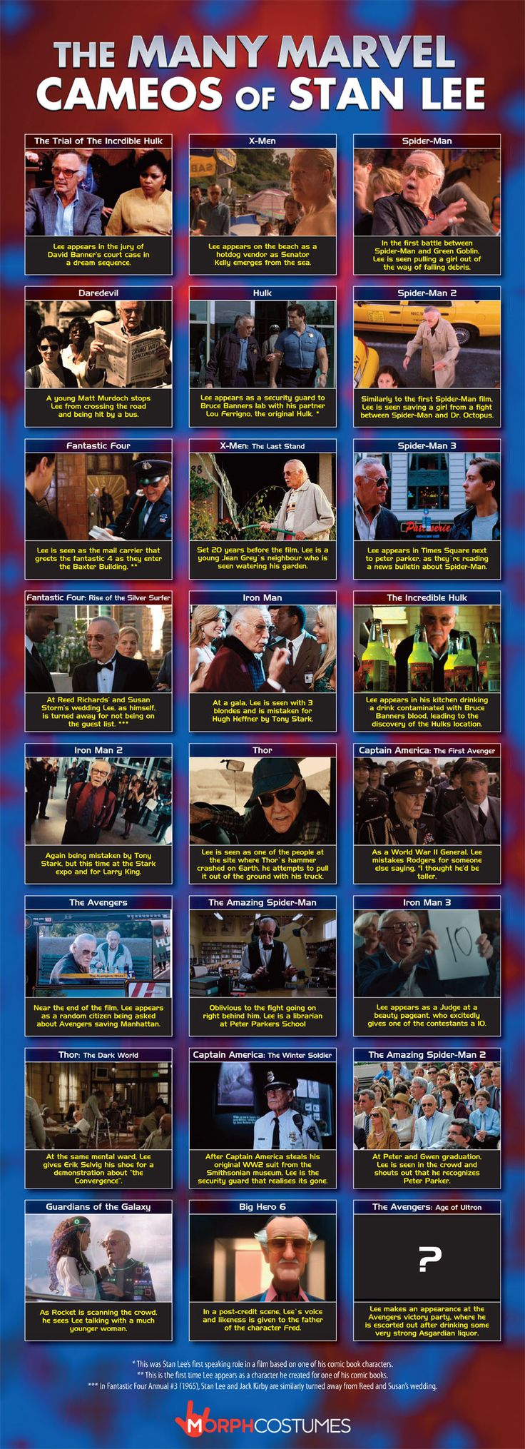 The Many Marvel Cameos of Stan Lee