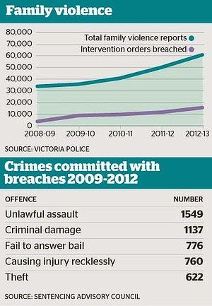 System struggles as domestic violence orders, breaches hit record high