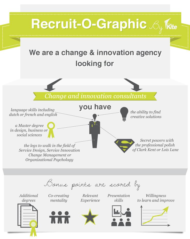 Best Infographic Job Descriptions Images On