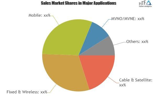 Next Generation Oss Bss Market Emerging Trends Growing Popularity Revenue Management Business Intelligence News Finance