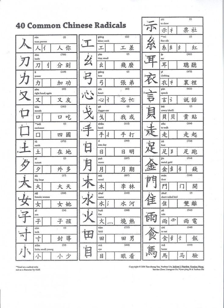 Learning Mandarin Chinese Words, 40 Most Common Characters ...