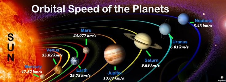 Orbital Speed of Planets in Order - Rotational Speed Comparison