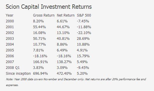 Michael Burry Scion Capital Returns