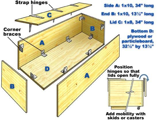... Toy Box Plans General Woodworking Talk Wood Talk Online How to Build