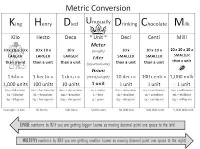 Metric conversion KING HENRY DIED BY DRINKING CHOCOLATE MILK