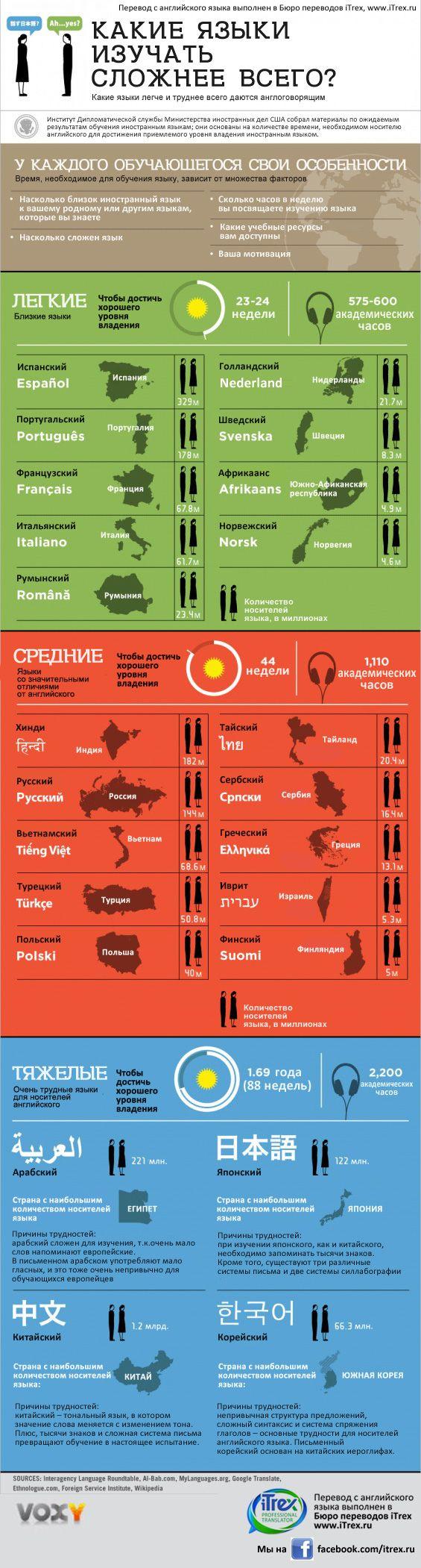 Бюро переводов iTrex. Перевод инфографики: какие языки изучать сложнее всего?