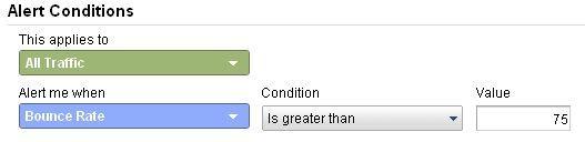 Top 15 Google Analytics Custom Alerts to set up