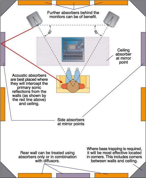 High Quality The Studio SOS Guide To Monitoring U0026 Acoustic Treatment   Dezdemon Home  Decorideas.