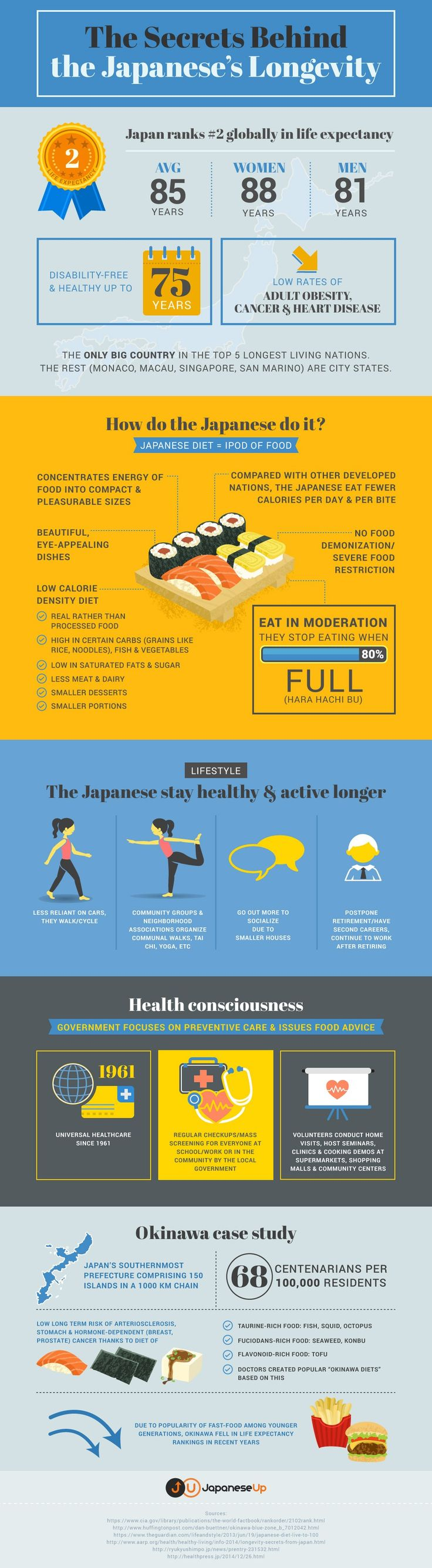 The Secrets Behind the Japanese's Longevity #Infographic #Diet #Health
