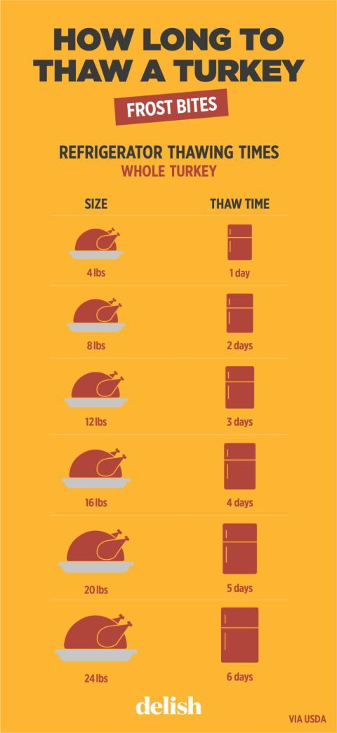"Consult this extra-helpful ""How to Thaw a Turkey"" chart for refrigerator thawing times.The greatest Thanksgiving mystery, solved."
