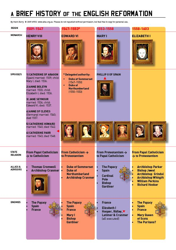 Here is a brief history of the English Reformation. During the English Reformation, Catholics and Protestants would use morality plays to convey and dramatize their political disagreements.