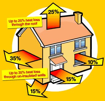 10 Mistakes Not To Make When Heating Your Home - Even with a constant flow of information about energy efficiency, homeowners make major heating mistakes that e…