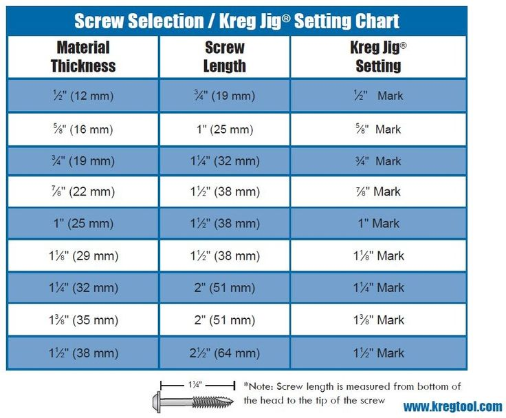Kreg offers a complete line of pocket-hole screws for every workpiece thickness and type. Here is a handy chart to help you select the correct screw length for your projects.
