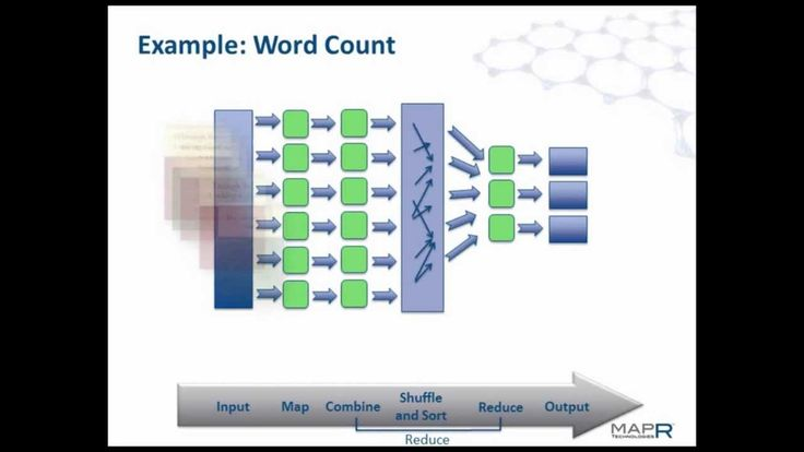 Intro To MapReduce