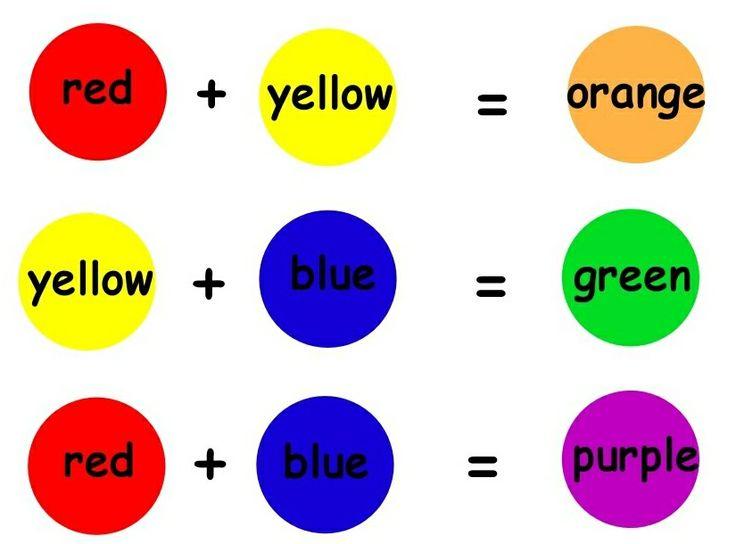 De secundaire kleuren maak je door twee primaire kleuren te mengen.