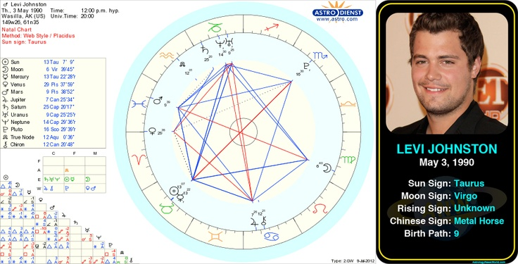 Levi Johnston's birth chart.  http://www.astrologynewsworld.com/index.php/galleries/celeb-gallery/item/levi-johnston  #astrology #birthday #birthchart #natalchart #taurus #levijohnston