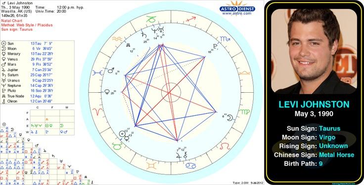 Levi Johnston's birth chart.  http://www.astrologynewsworld.com/index.php/galleries/celeb-gallery/item/levi-johnston  #astrology #birthday #birthchart #natalchart #taurus #levijohnston