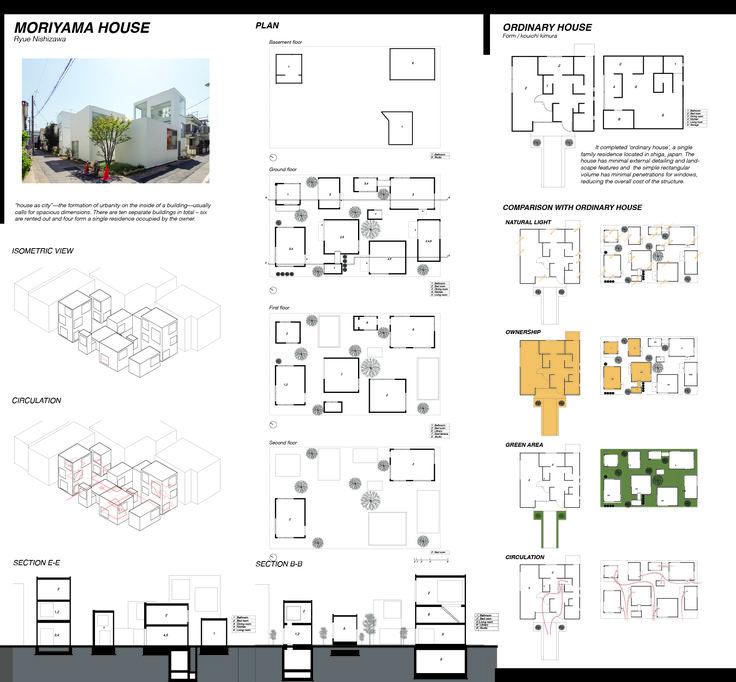 Ningnong l Sirada Pattananitsakul l Moriyama house case study l It interests in…