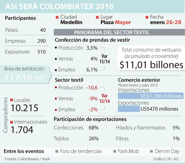 Colombiatex se convierte en hub de negocios textiles de América Latina