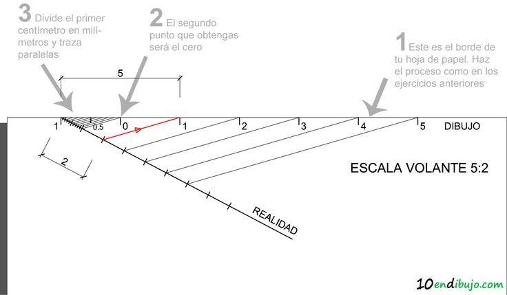 escala gráfica de ampliación