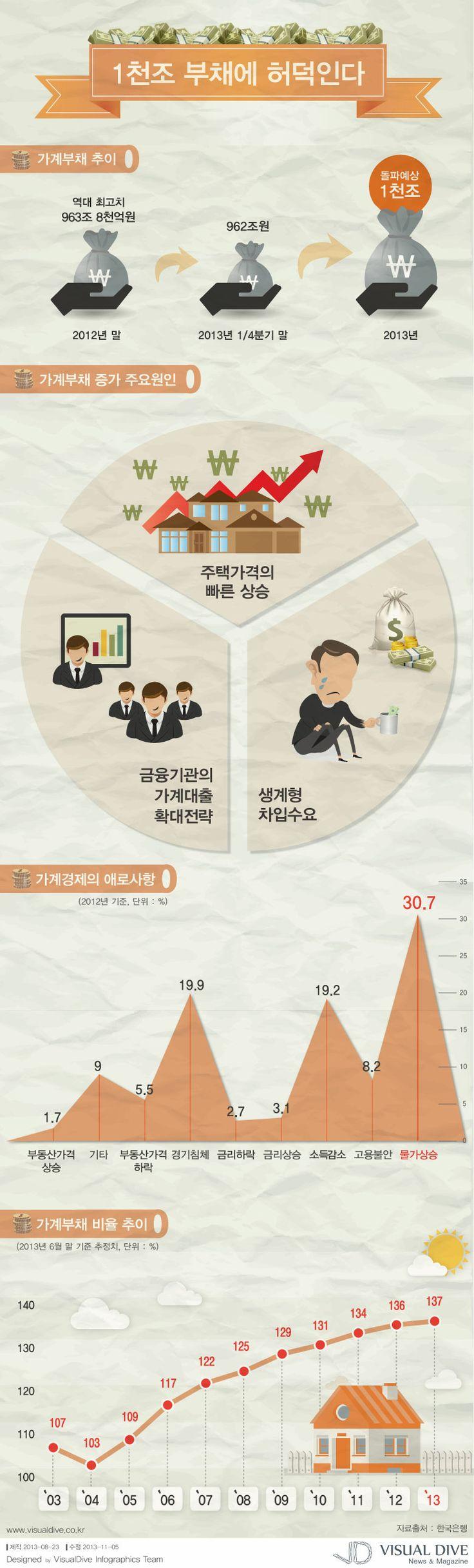 [Infographic] 가계부채증가에 관한 인포그래픽