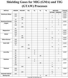 Shielding gas chart for MIG and TIG welding processes.