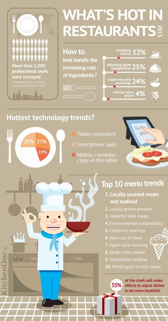 Infographic: Look whats hot in restaurants NEXT YEAR and discover the top 10 menu favorite food trends - 1,800 chefs were surveyed.
