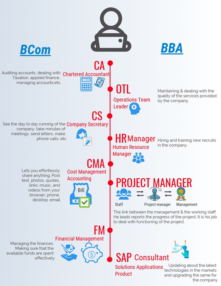 Career in bba or b com which is better career