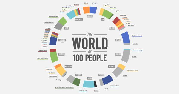 The World as 100 People, one of the best inforaphics of 2014.