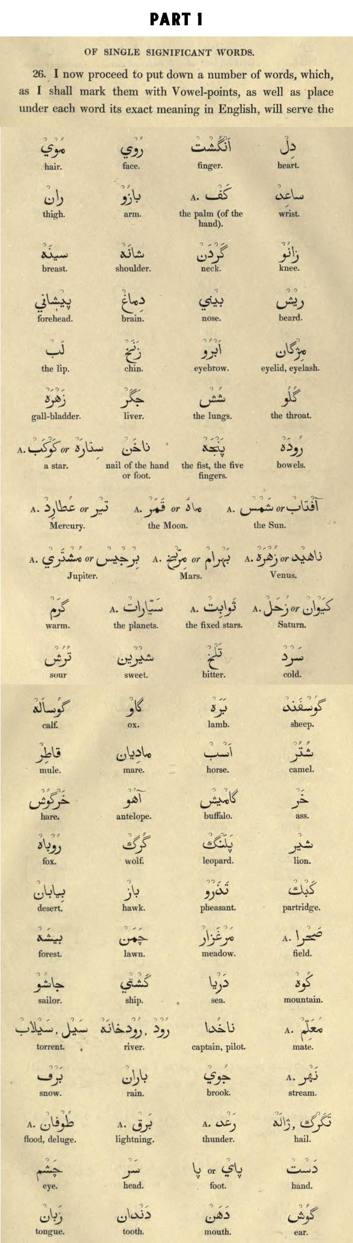 "Part 1 of Significant Words, From ""A grammar of the Persian language. To which are subjoined several dialogues; with an alphabetical list of the English and Persian terms of grammar, and an appendix on the use of Arabic words"""