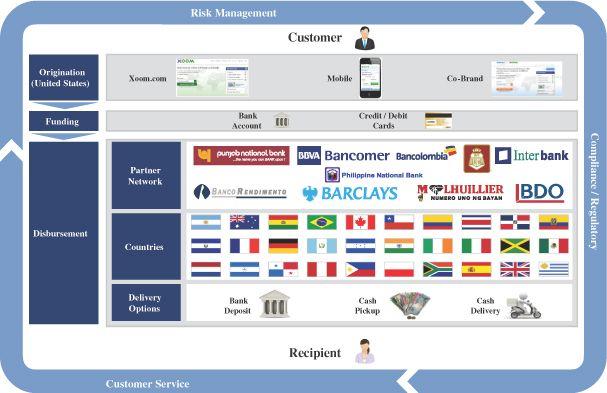 Global Online Money Transfer Service XOOM Corp Files To Go Public - CovalentNews.com