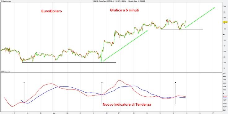Forex Eur/Usd :Nuovo Indicatore di Tendenza