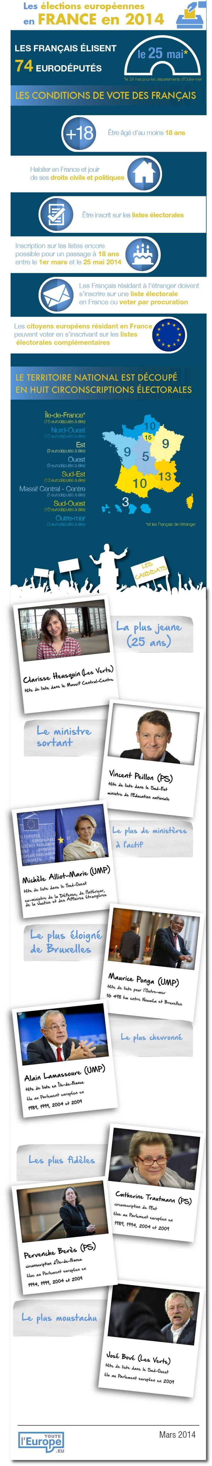 [Infographie] Les élections européennes 2014 en France