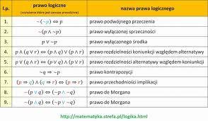 Elementy logiki :: PODRÓŻE I MATEMATYKA W PIGUŁCE