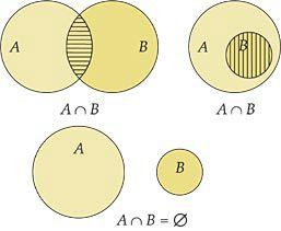 Capítulo 07. Teoria dos Conjuntos