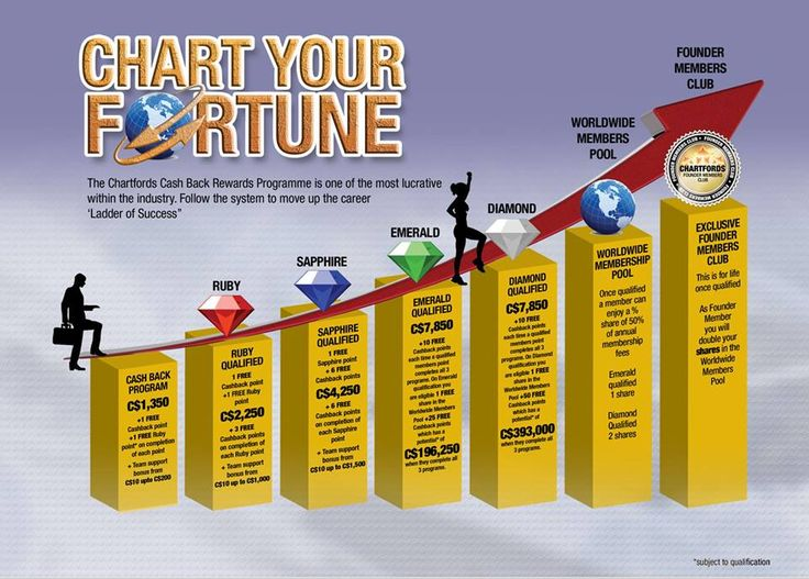 Want to build a great residual income Chartford s is the company to do it with   http://www.chartfords.nl/e.raaijman/