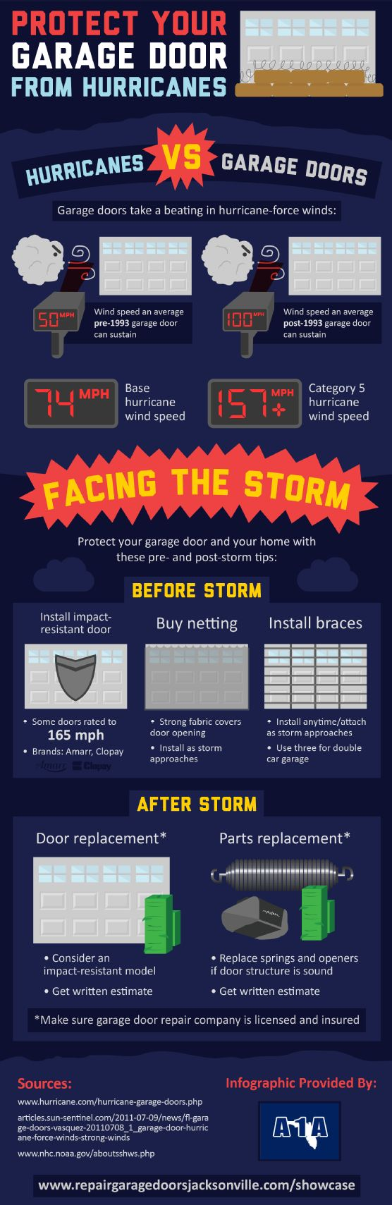 Hurricane winds often damage garage doors made before 1993. Replacing these outdated doors with impact-resistant doors is the best way to avoid damage