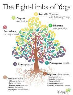 poster about the eight limbs of yoga  yoga ashtanga