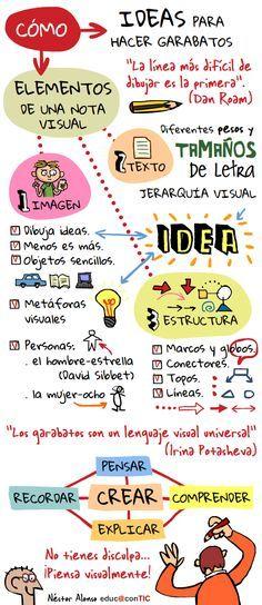 Hola: Una infografía sobre Cómo pensar visualmente. Vía Un saludo