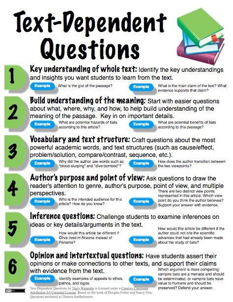 Poster for how to create text-dependent questions with examples for secondary. See http://wwwatanabe.blogspot.com/2013/05/close-read-complex-text-and-annotate_30.html for text the questions come from and more details on close reading.