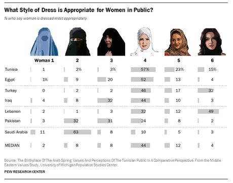 Why is the West so fascinated by the clothes Muslim women choose to wear? - Comment - Voices - The Independent