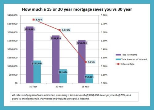 Pin By 1 Stop Mortgage On First Time Home Buyers With Images Government Loans Mortgage Tips Mortgage