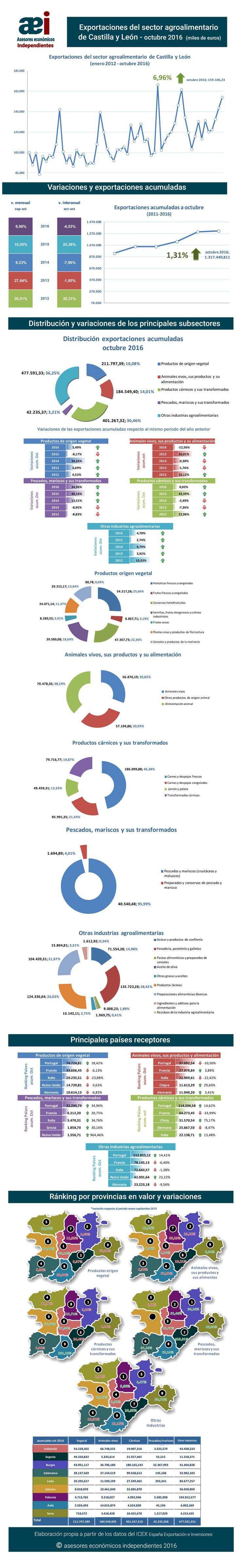 infografía de exportaciones del sector agroalimentario de Castilla y León en el mes de octubre 2016 realizada por Javier Méndez Lirón para asesores económicos independientes