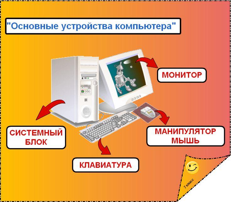 """Интерактивный плакат - """"Устройства компьютера"""""""