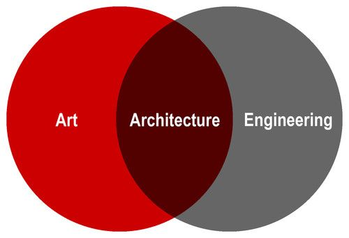 Architecture Explained in Venn Diagrams    An analysis of the design profession using pure geometry and angst    Follow  Jody Brown  An Architect, standing in front of an ideology, asking it to love him. More »