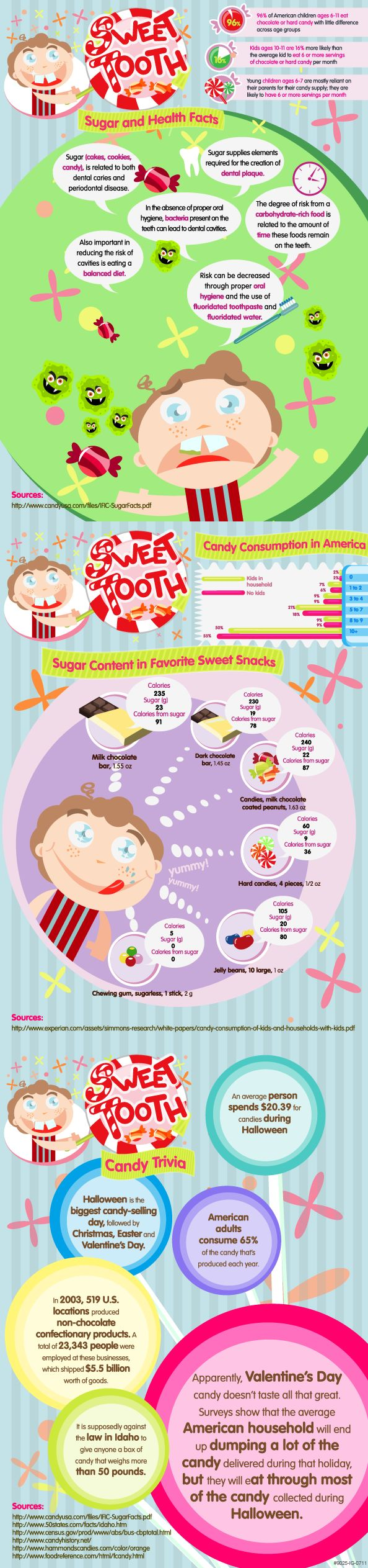 Everything you ever needed to know about candy and sugar