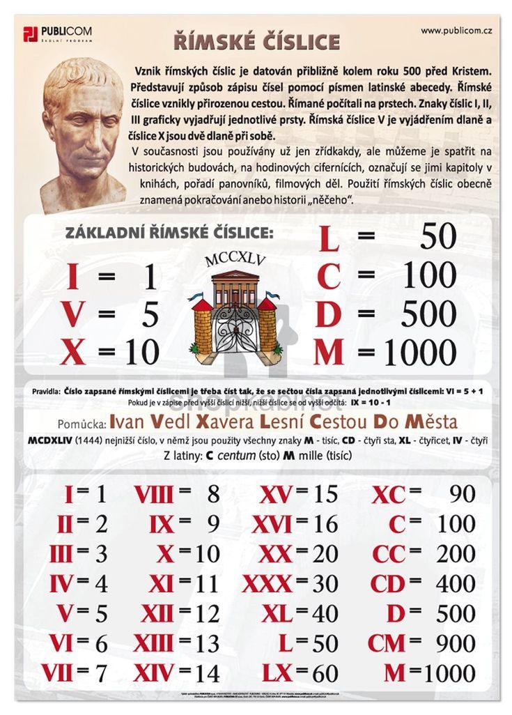 Římské číslice