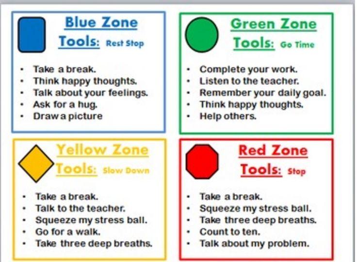 Zones of Regulation___ Tools