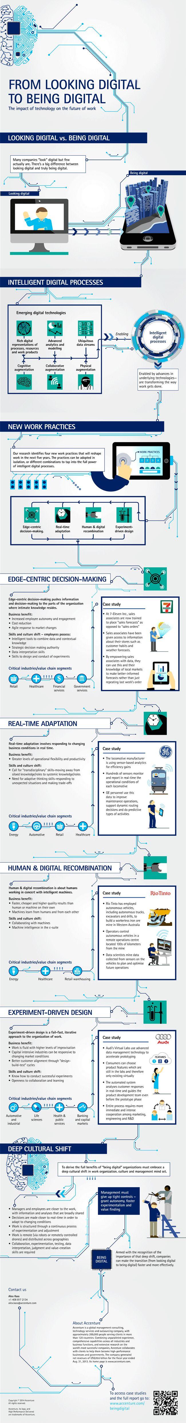 From Looking #Digital to Being Digital - Infographic - @Accenture #digitalmarketing #liveandbreathedigital